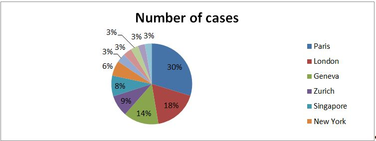 icc statistik