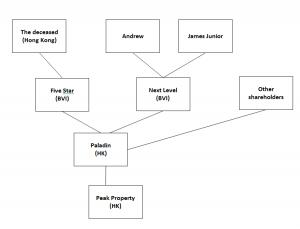 Trust Chart 2